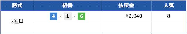 フルスロットル2020年4月23日無料予想結果