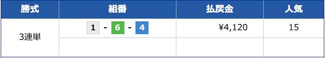 ブルーオーシャン2020年05月04日無料予想結果