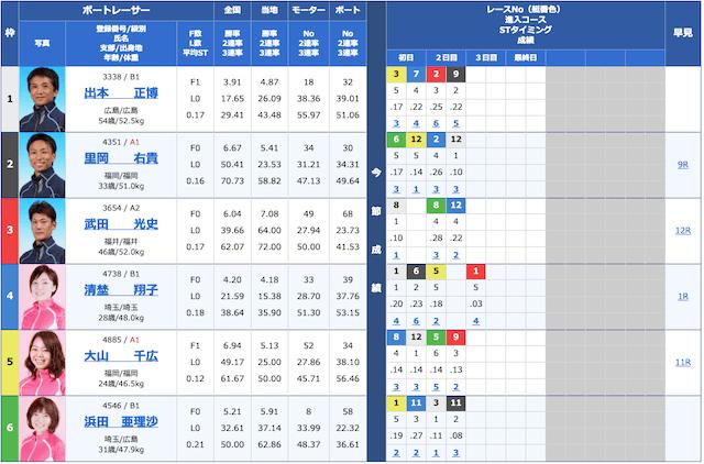 競艇ダイヤモンド2020年02月25日戸田05R出走表