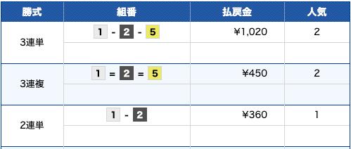 2020年02月10日江戸川11R
