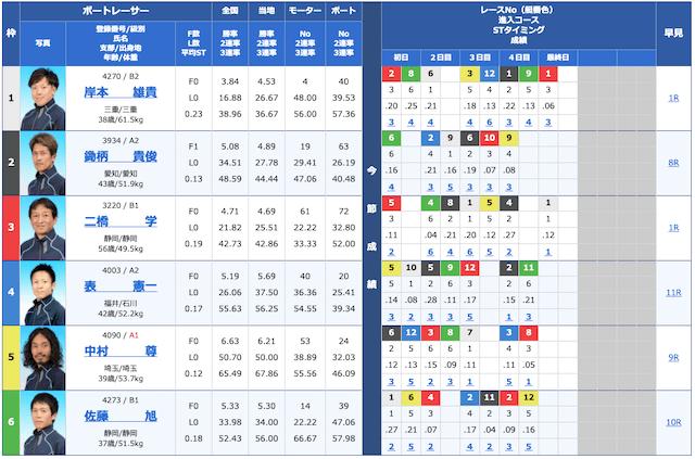 競艇トップ2020年5月27日無料予想出走表