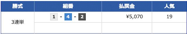 競艇トップ2020年5月27日無料予想結果