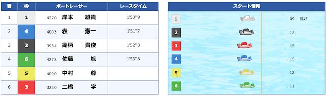 競艇トップ2020年5月27日無料予想結果レビュー