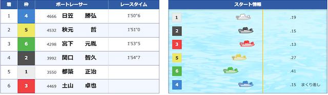 競艇トップ2020年06月01日結果レビュー
