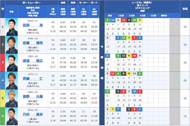 競艇トップ2020年06月01日2レース目の出走表