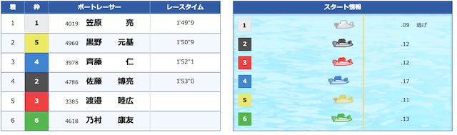 競艇トップ2020年06月01日2レース目結果レビュー