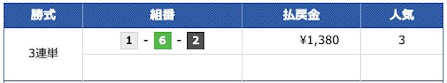 ボートキングダム2020年8月27日無料予想結果