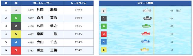 ボートキングダム2020年8月27日無料予想結果2