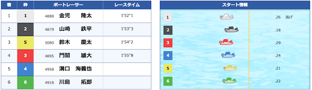 競艇BULL2020年09月01日結果