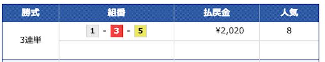 2020年11月03日競艇チャンピオンの無料予想の結果