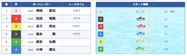 2020年11月03日競艇チャンピオンの無料予想レビュー