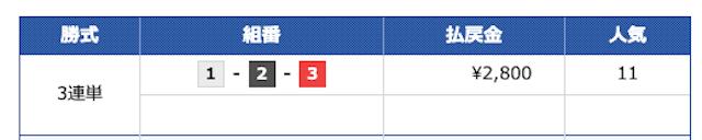 2020年10月14日チャンピオンのセミプロの結果